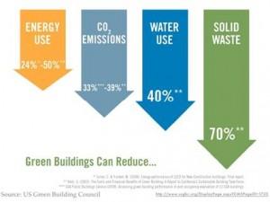 greenbuildings